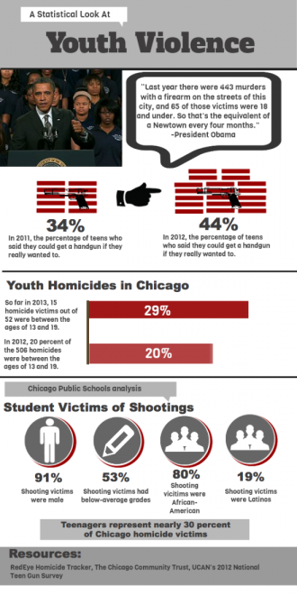 Infographic courtesy of The Red Line Project.